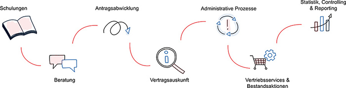 Services für den Bankkanal der Wiener Städtischen Versicherung